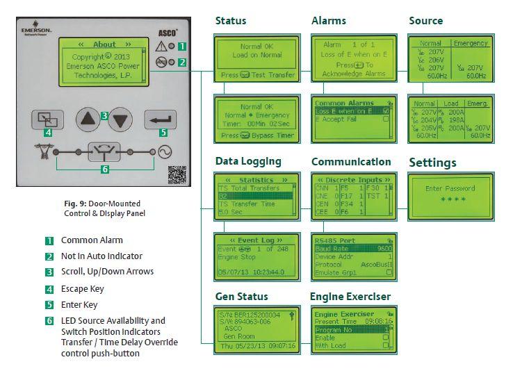 Asco 300 Auto Transfer Switch (3Ph, 30A)
