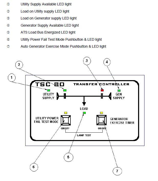 Thomson TS840 Auto Transfer Switch (1Ph, 150A)