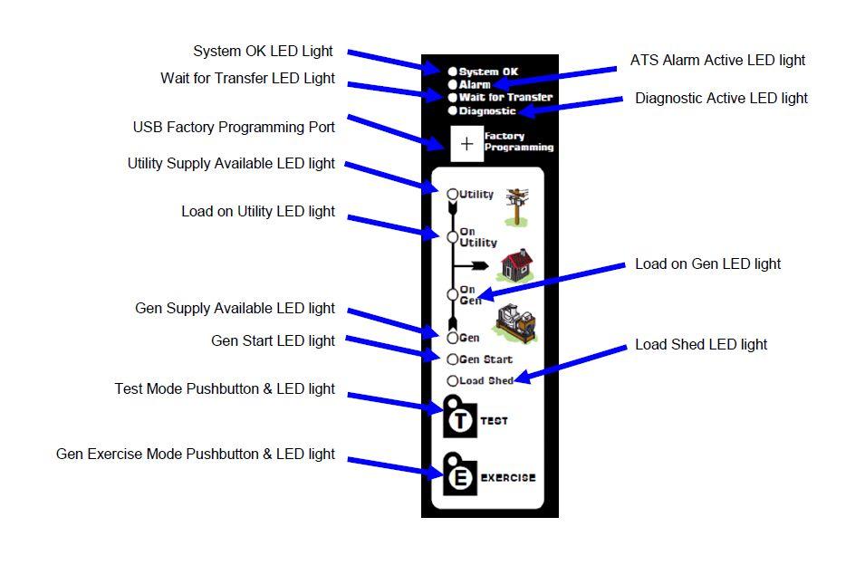 Thomson TS910 Auto Transfer Switch (1Ph, 200A)