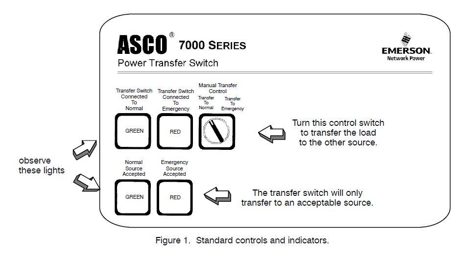 Asco 7000 Manual Transfer Switch (3Ph, 100A)
