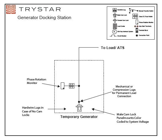Trystar GDS-24 Generator Docking Station (2400A-UL)